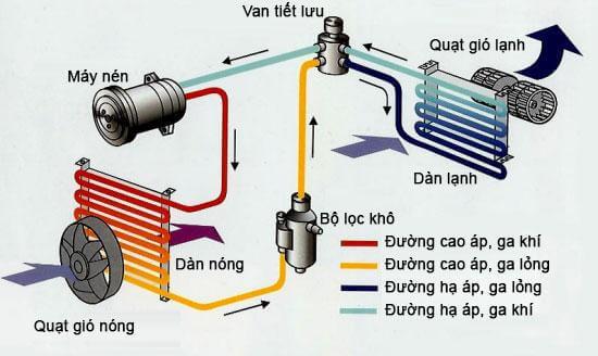 Nguyên lý hoạt động của máy